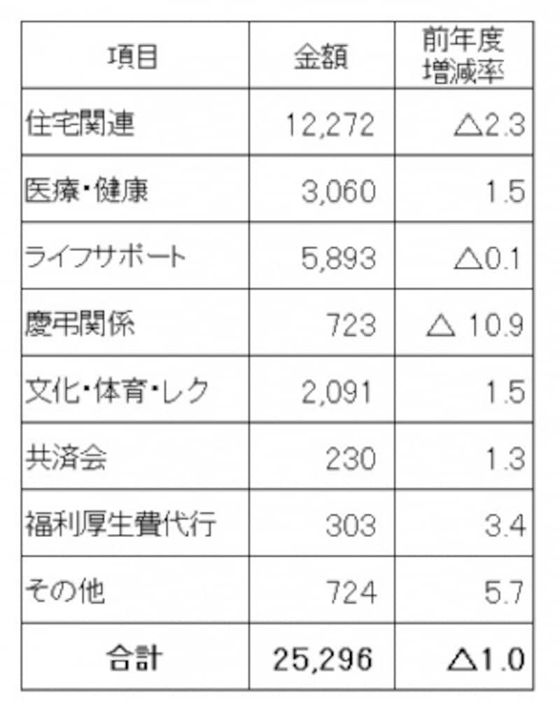 <福利厚生費(法定外福利費)(全産業平均)>一人1か月あたりの福利厚生費(法定外福利費・全産業平均)。(出典:第57回福利厚生費調査結果(2012年度)(社)日本経済団体連合会)