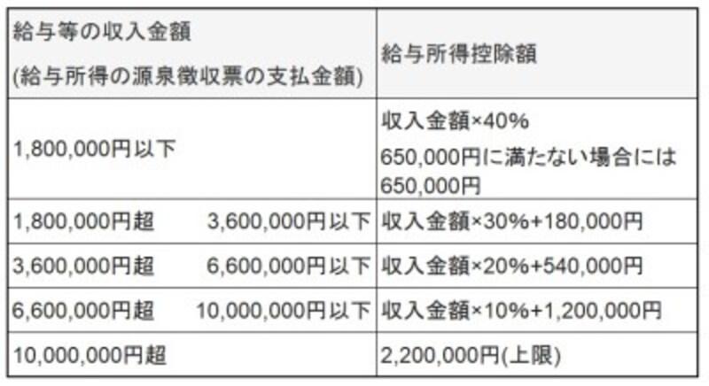 収入金額ごとの給与所得控除額(平成29年分~平成30年分)。ただし、給与等の収入金額が660万円未満の場合には、別の表で計算されるが、およそこの表の金額となる