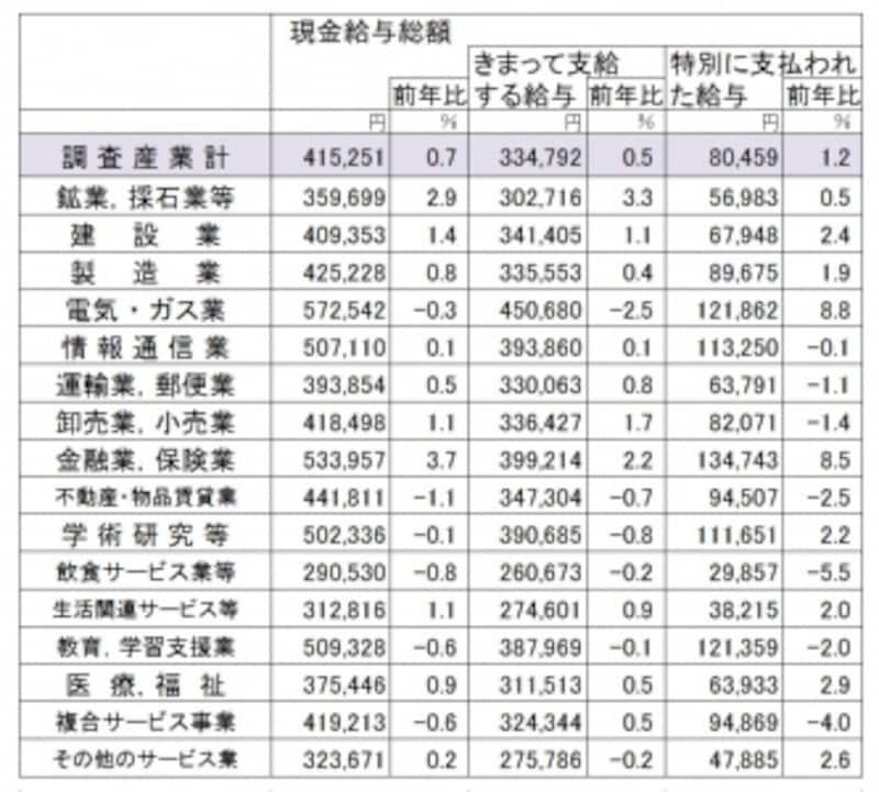 平成29年度分の毎月勤労統計調査(従業員5人以上の事業所対象)より、一般労働者の産業別給与額(出典:厚生労働省)(クリックで拡大表示)