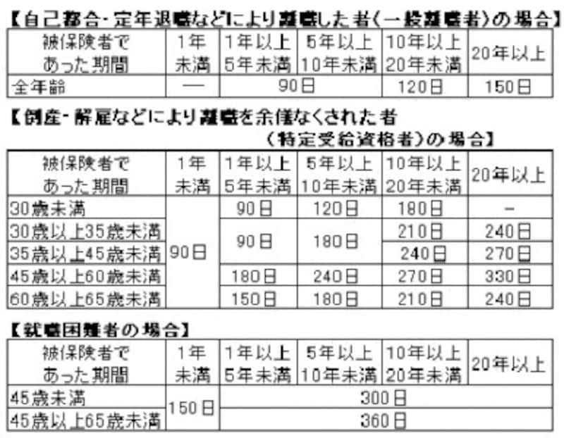 雇用保険の基本手当の所定給付日数