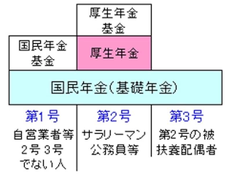 日本の年金制度。国民年金(水色の部分)からは「老齢基礎年金」が、厚生年金(ピンクの部分)からは「老齢厚生年金」が支給される