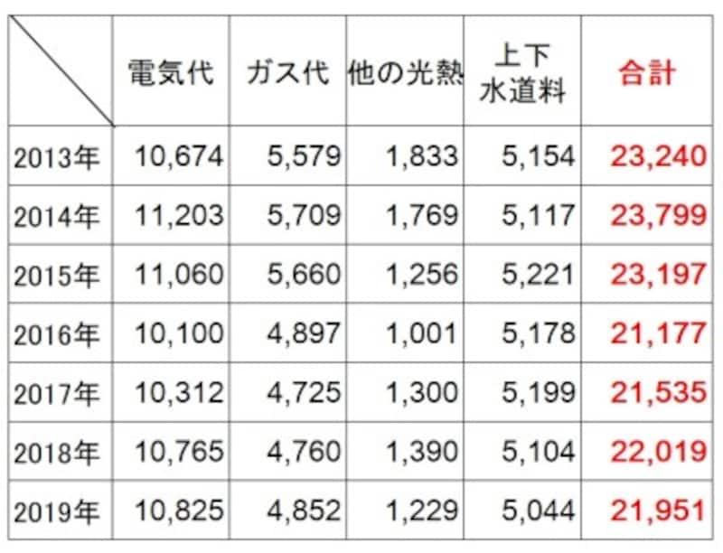 <水道光熱費の費用(2人以上の世帯・年別)(円)>2人以上の世帯での2013年から2019年の年別の1か月の水道光熱費。合計は減少傾向にあり、特にガス、他の光熱の減少が目立つ。(出典:総務省「家計調査(2019年)」)
