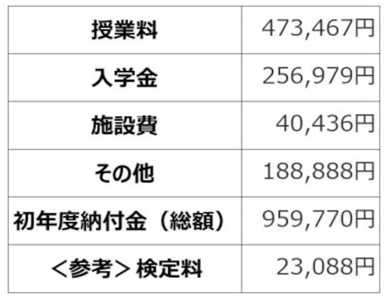 <東京都私立中学校平成31年度初年度納付金の平均>(出典:東京都「平成31年度都内私立中学校の学費に状況」)