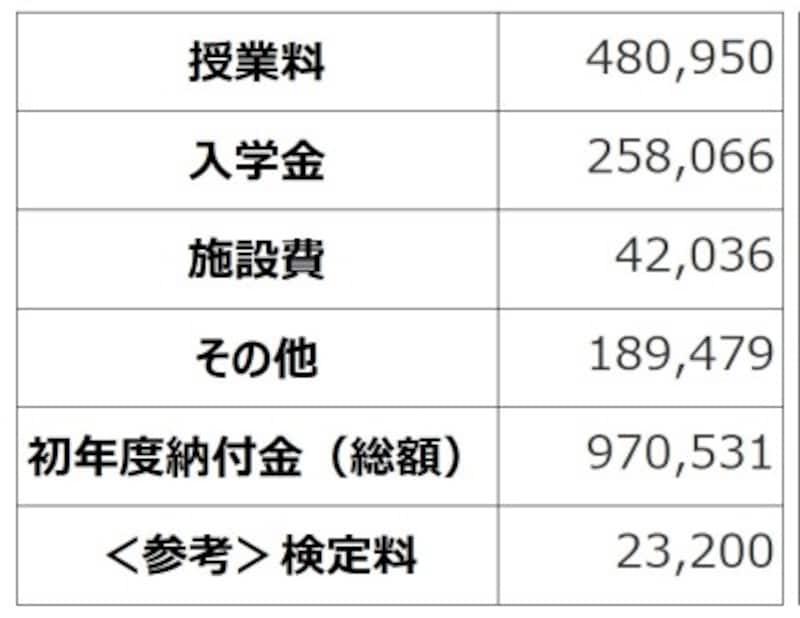 <東京都私立中学校令和2年度初年度納付金の平均>授業料、その他は毎年度納付する費用。入学金、施設費は入学時に一括納付する費用。(出典:東京都「令和2年度都内私立中学校の学費の状況」)