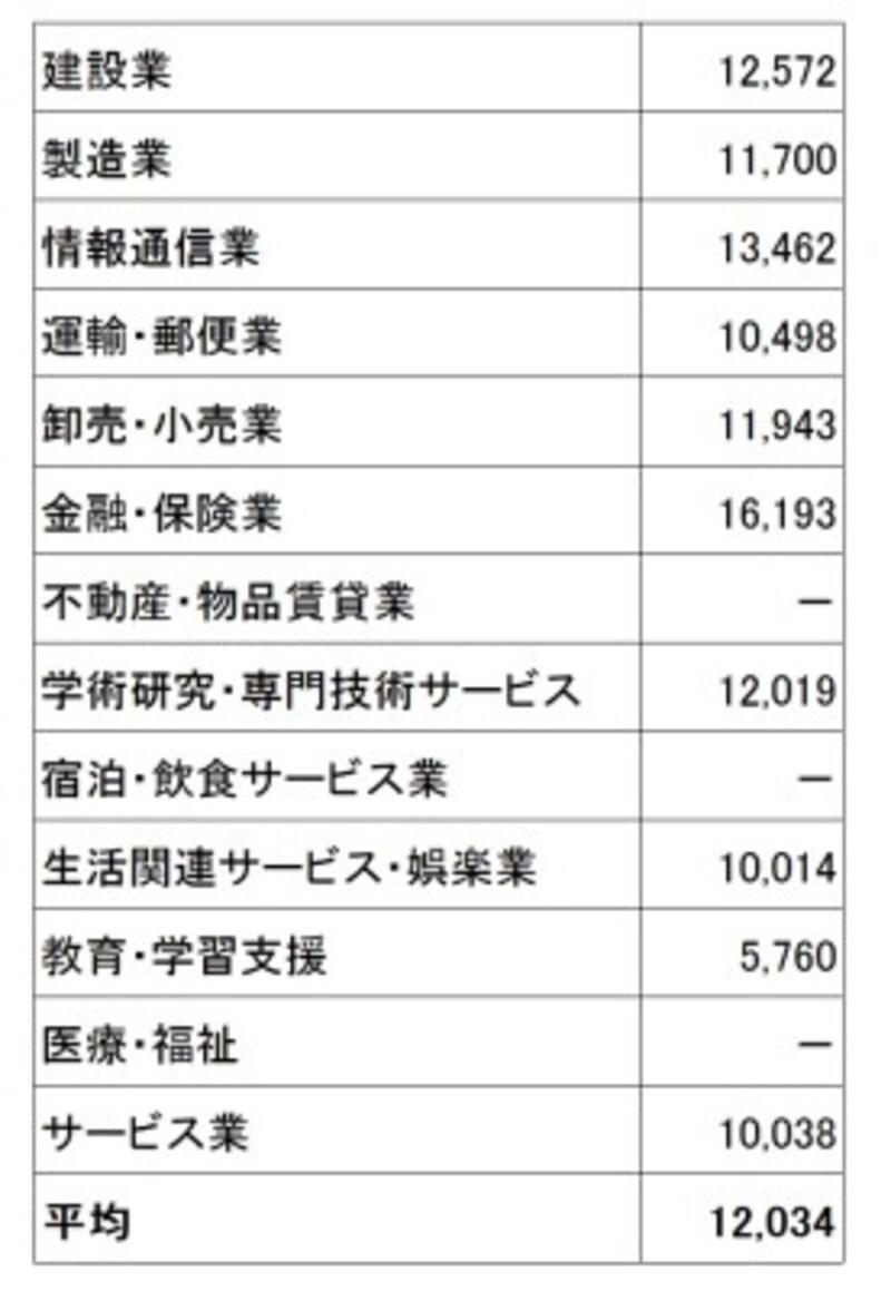 東京都内中小企業の産業別モデル退職金(千円)。大学卒業で定年退職時の産業別モデル退職金。一部の産業では、企業数が少ないため算出されていない(出典:東京都「平成30年中小企業の賃金・退職金事情」)