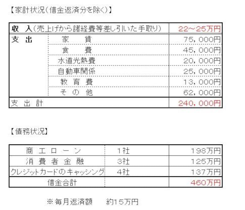 破産例の家計簿