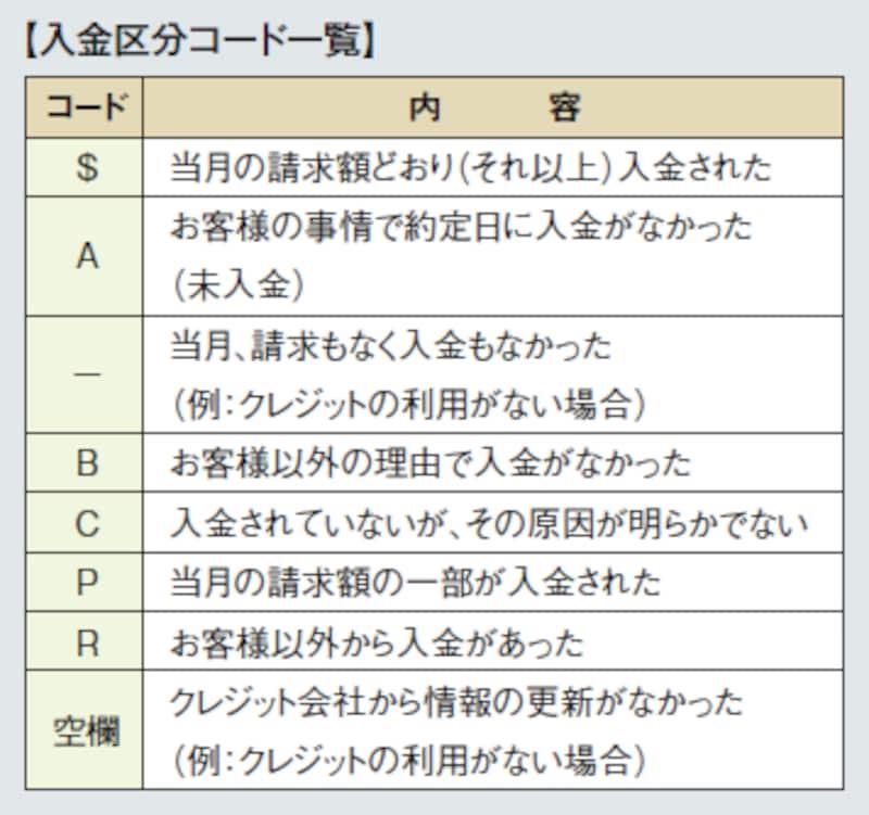 支払い状況の分類