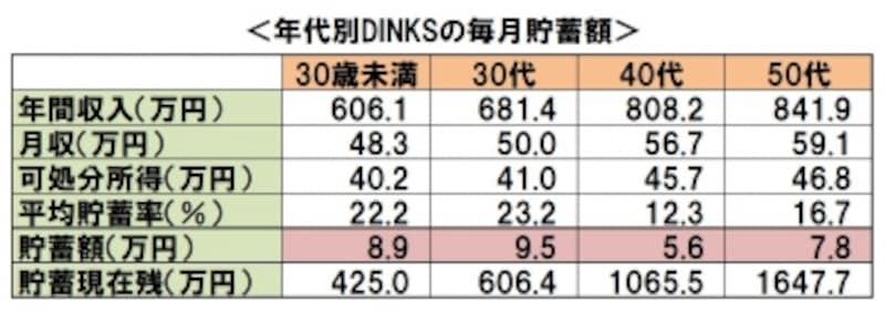 年代別DINKSの毎月貯蓄額:「平成26年全国消費実態調査」(総務省)より、ガイド平野が作成