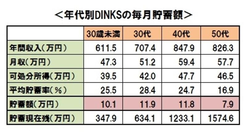 「平成21年全国消費実態調査」(総務省)よりガイド平野が作成