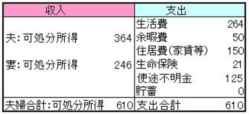 去年の家計簿