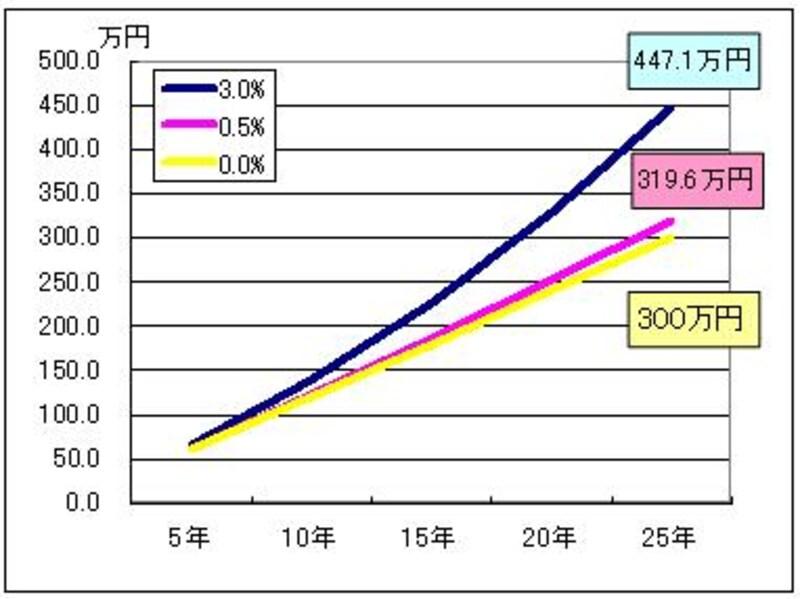 毎月1万円積み立ててた時の残高推移