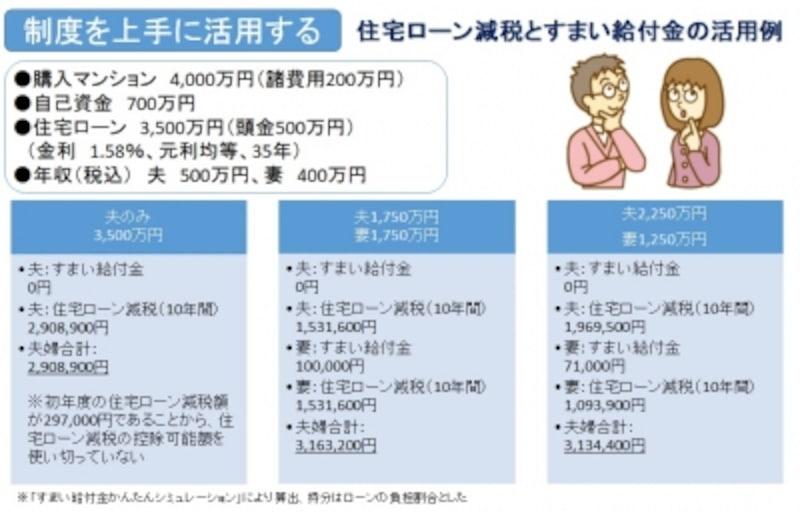 夫婦の住宅ローンの組み方の違いによる、住宅ローン控除、すまい給付金の違い