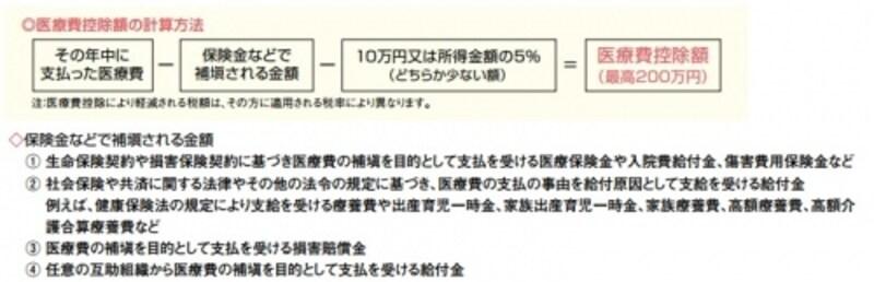 医療費控除の計算方法「暮らしの税情報」(平成28年度版より)