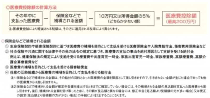 医療費控除の計算方法「暮らしの税情報」(平成29年版より)