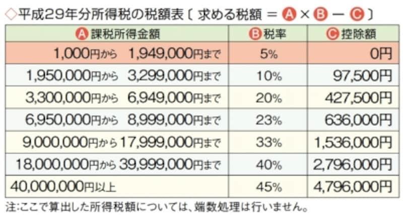 平成29年分所得税の税額表「暮らしの税情報」(平成29年度版より)