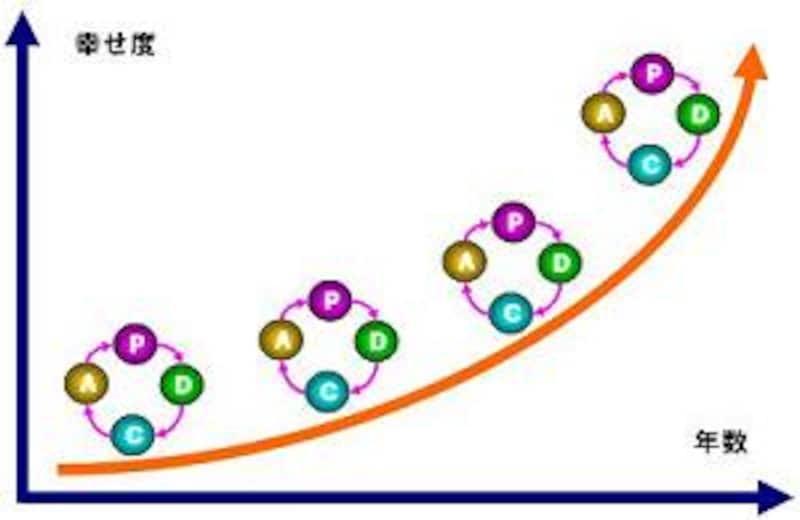PDCAサイクルと幸せの成長イメージ