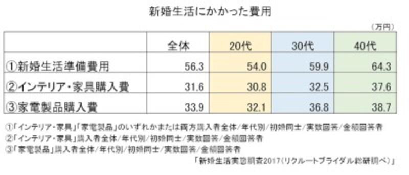「新婚生活実態調査2017(リクルートブライダル総研調べ)」より、ガイド平野が図表作成