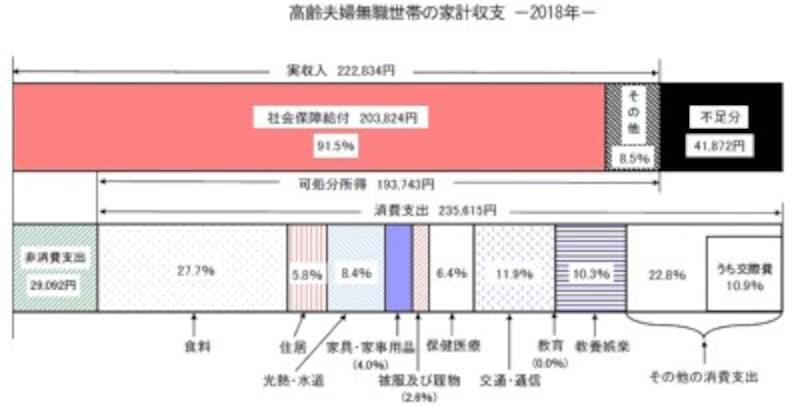 総務省「平成30年家計調査報告(家計収支編)」より転載。高齢夫婦無職世帯とは、夫65歳以上、妻60歳以上の夫婦のみの無職世帯。