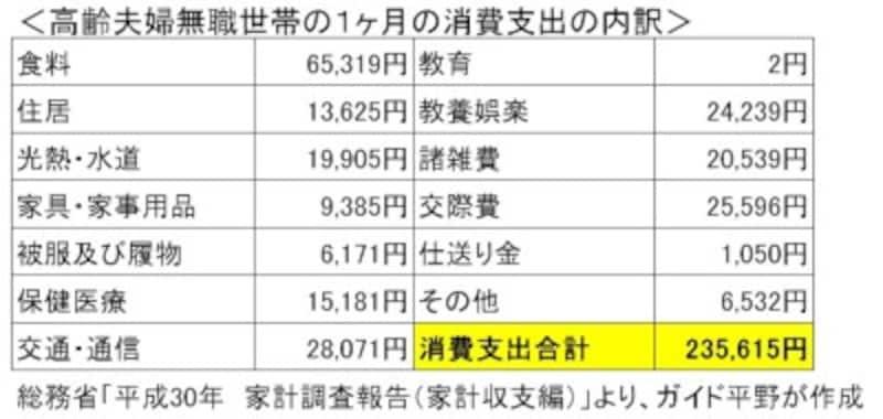 総務省「平成30年家計調査報告(家計収支編)」より、ガイド平野が作成。