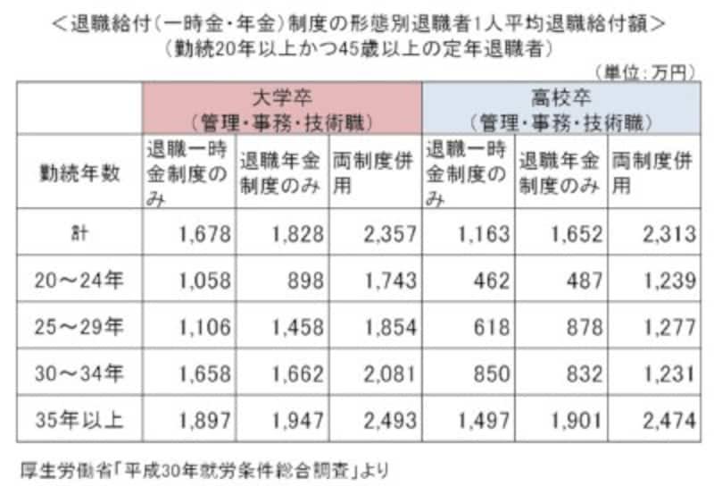 厚生労働省「平成30年就労条件総合調査」より、ガイド平野が作成。
