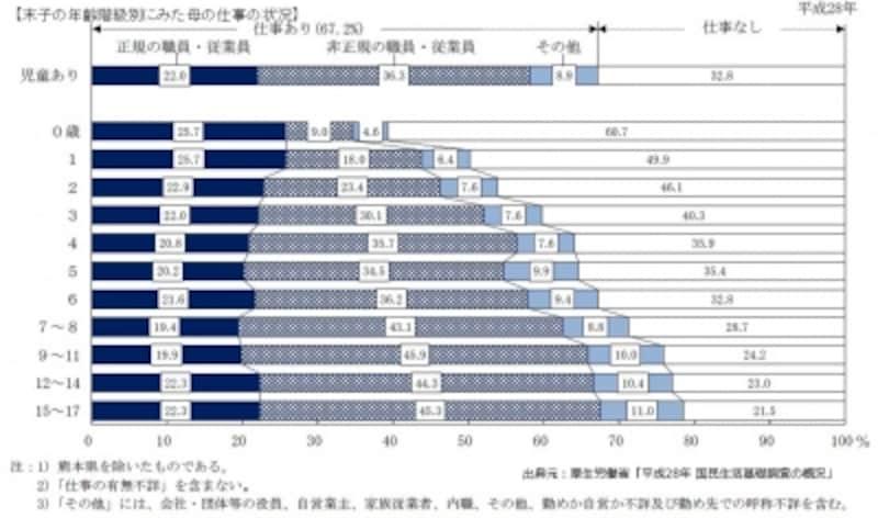 <末子の年齢階級別にみた母の仕事の状況>【出典元】:厚生労働省「平成28年国民生活基礎調査の概況」