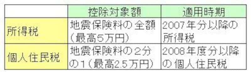 地震保険料控除の対象額と適用時期