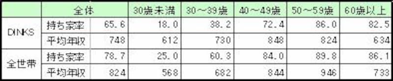 夫年齢階級別の持ち家率・年収の比較
