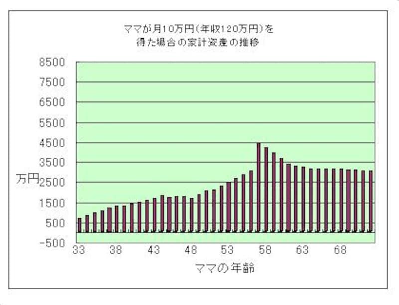 ママのパート収入で家計の資産にも厚みが増す