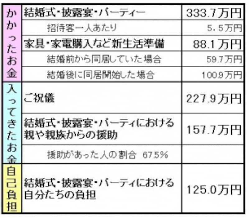 結婚式関連で334万円、新生活準備に88万円