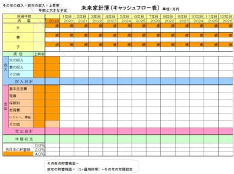 未来家計簿(キャッシュフロー表 空欄)