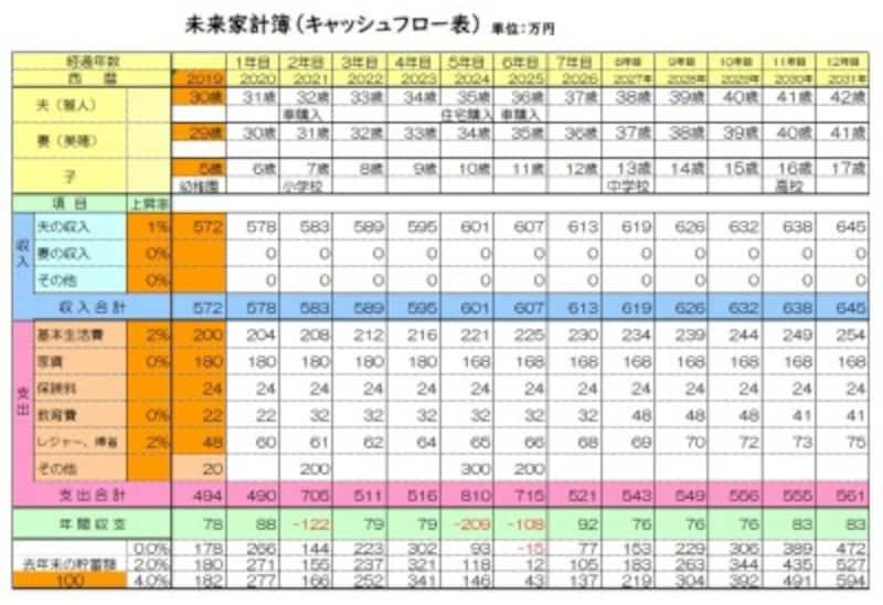 未来家計簿(キャッシュフロー表)