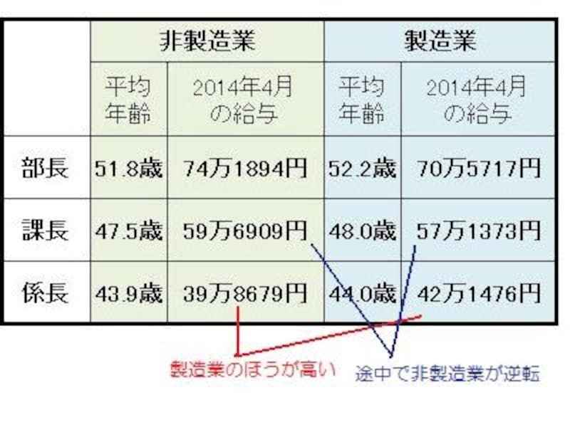 職種別民間給与実態調査の概要undefined2014年8月undefined人事院