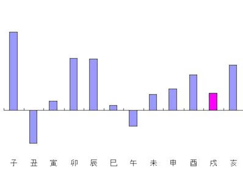 干支別平均グラフ