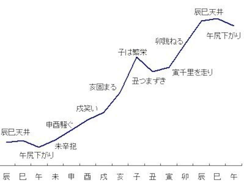 干支別累積グラフ