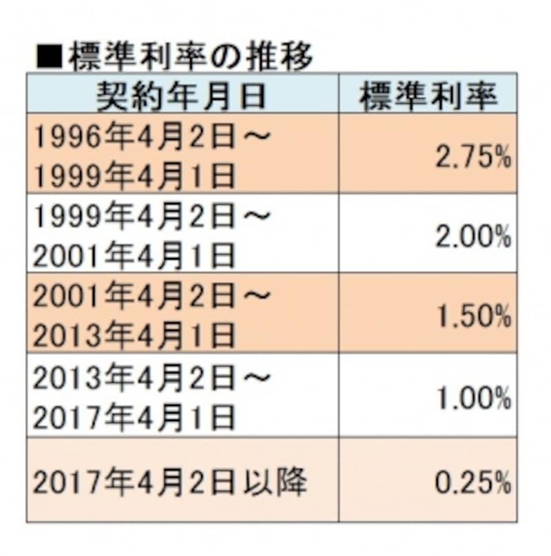 予定利率の元になる標準利率は下がり続けている。