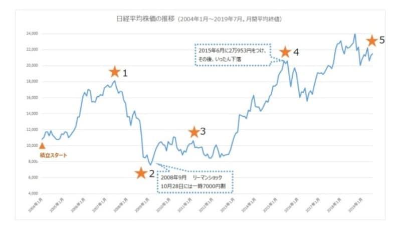 日経平均株価の推移。日経平均をドルコスト平均法で毎月1万円積み立てをしたら?