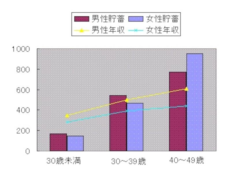 シングルundefined男性と女性の平均貯蓄額比較