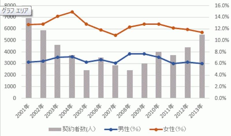 契約者全体に対するシングル男性、女性の割合。※(株)リクルート住まいカンパニー『2013年首都圏新築マンション契約者動向調査』のデータよりグラフを作成