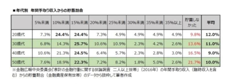 年代別undefined年間手取り収入からの貯蓄割合