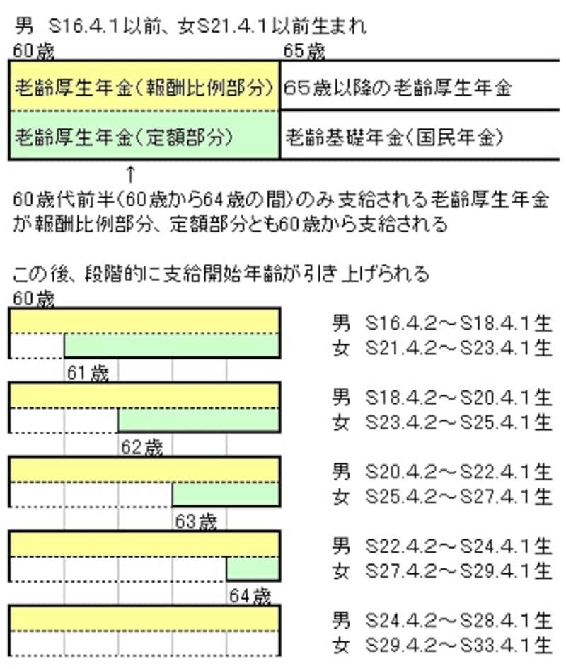 この後、黄色の部分(報酬比例部分)についても段階的に支給開始年齢が引き上げられる