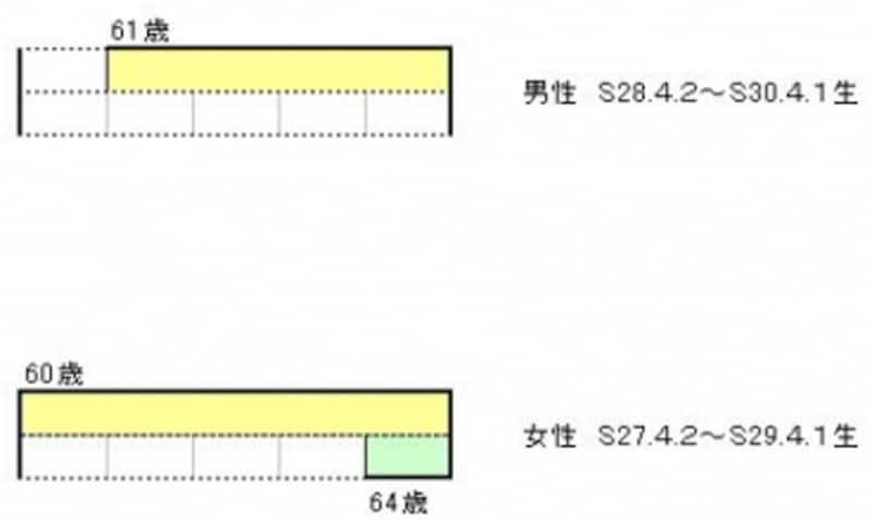 昭和28年4月2日以降生まれの男性は、60歳から年金を受け取れない