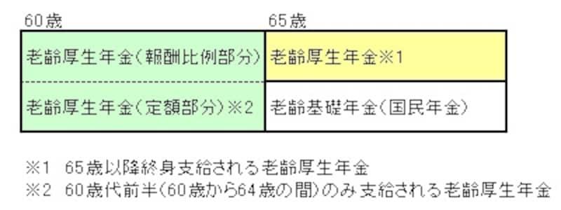 緑の部分が60歳代前半、黄色が65歳以降の老齢厚生年金