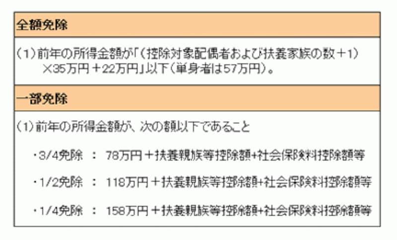 表は2011年5月18日に筆者が作成(現在も条件は変わらず)