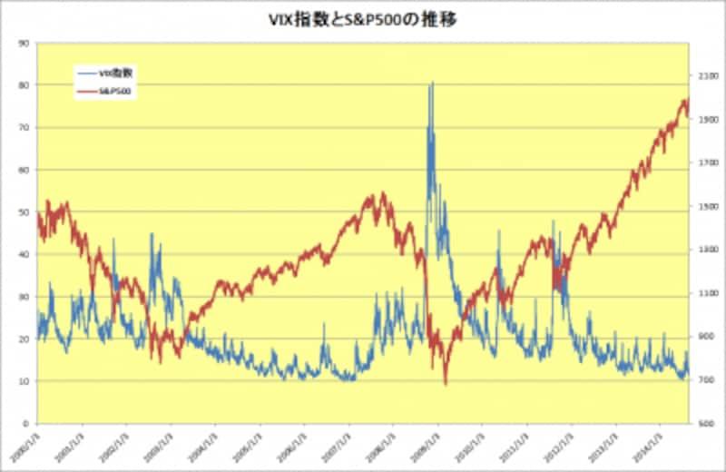 VIX指数とS&P500の推移