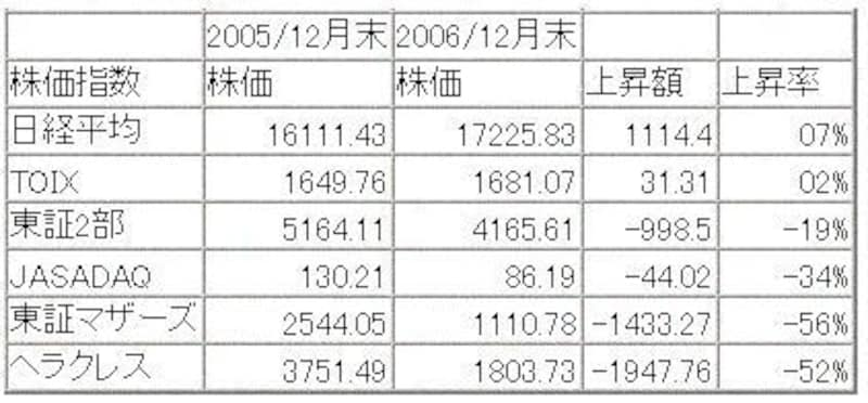 株価指数一覧