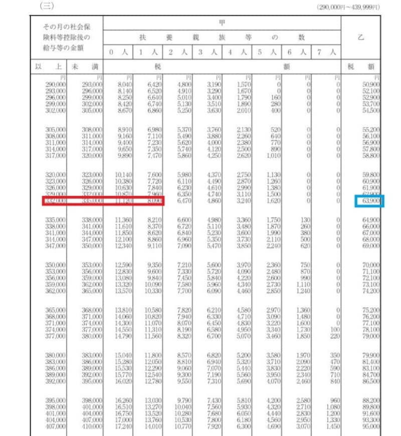 令和2年 源泉徴収税額表 記載例抜粋 (出典:国税庁資料より)