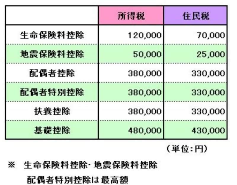 所得税の所得控除と住民税の所得控除の差異のイメージ図 (図表:筆者作成