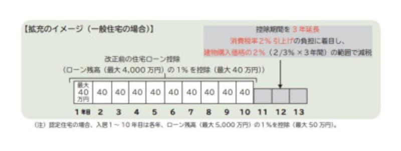 13年に延長予定の住宅ローン控除 (出典:財務省資料より)