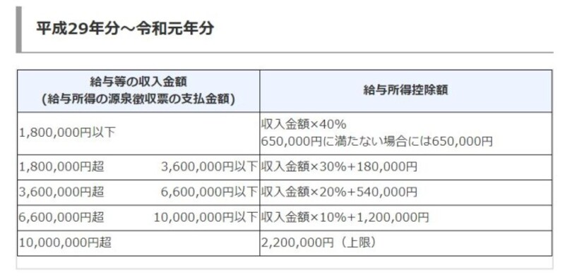 令和元年までの給与所得控除 図表 (出典:国税庁タックスアンサーより)