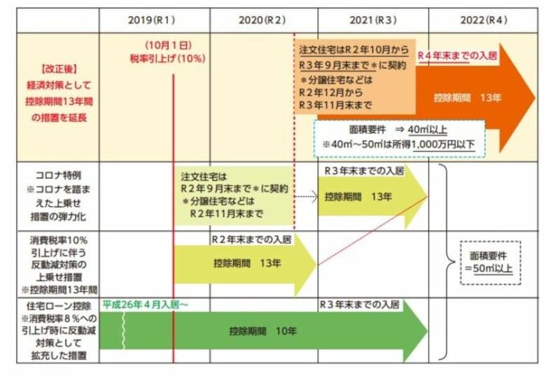 13年間のローン控除が延長されるイメージ図 (出典:財務省資料より)